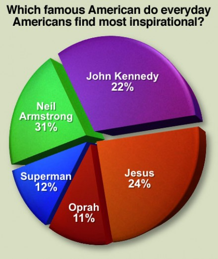 Which famous American do everyday Americans find most inspirational?